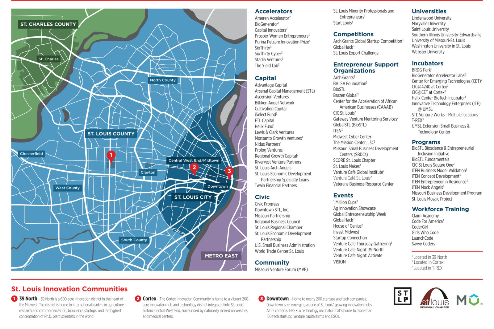 Industry Ecosystem Maps - St. Louis Economic Development ...